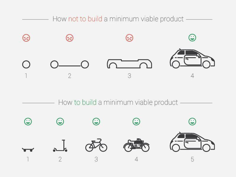 minimum_viable_product