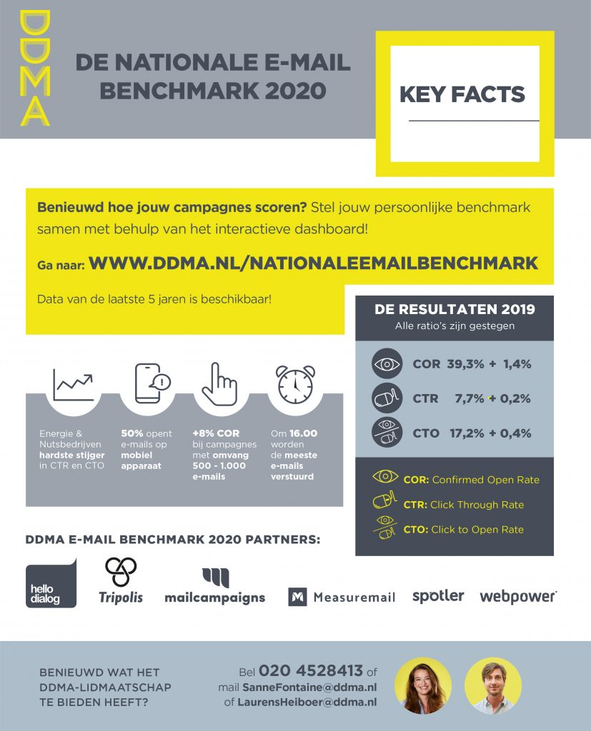 Infographic DDMA Nationale E-mailbenchmark